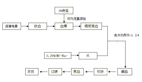 猪血豆腐工艺质量改进方案