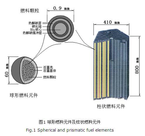 它们都是将燃料元件做成结构复杂的燃料组件