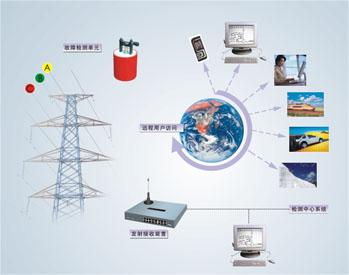 CGC输配电线路故障监测系统