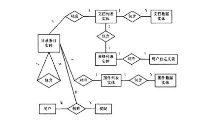 结构设计   数据库逻辑设计是把信息世界中的概念