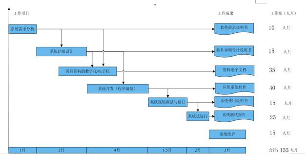 矿山信息集成管理平台系统设计方案