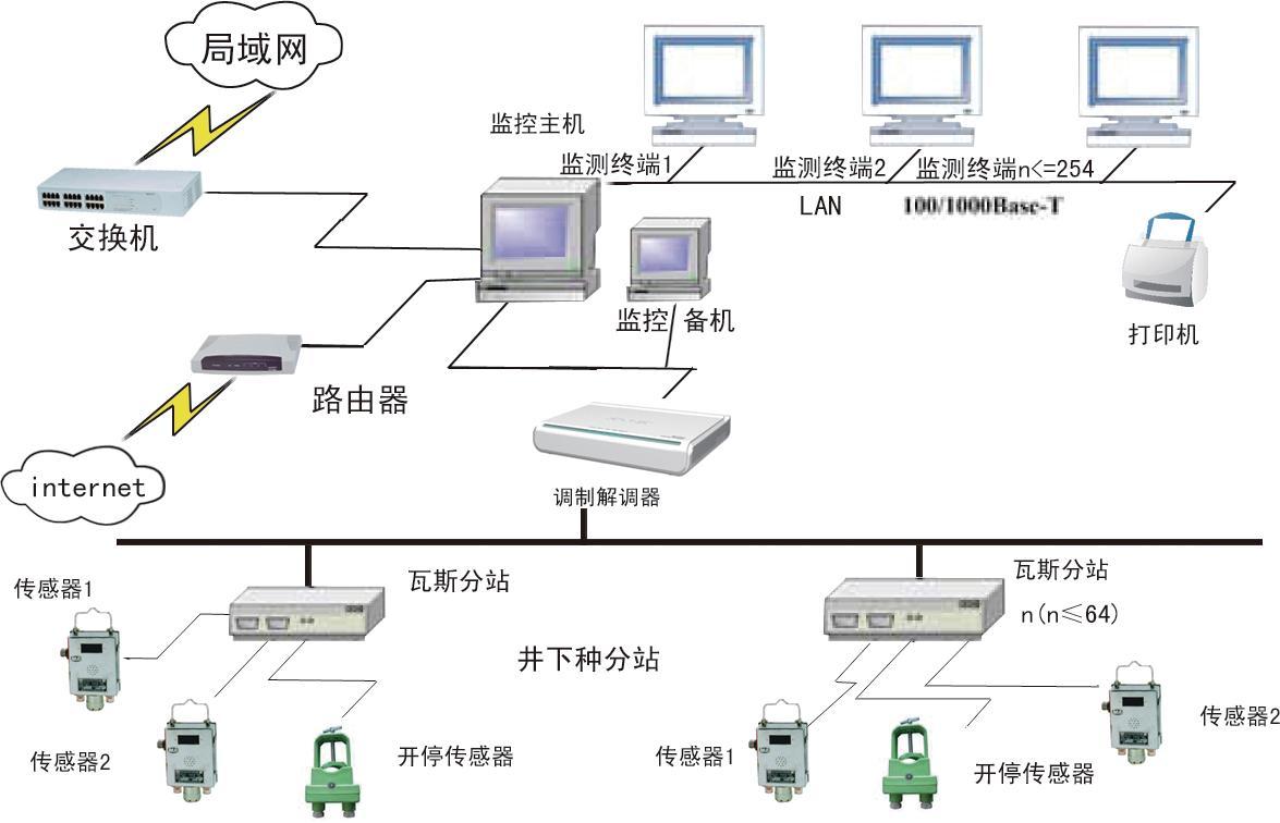 矿山安全监控系统