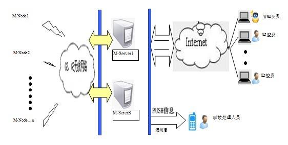 系统拓朴图
