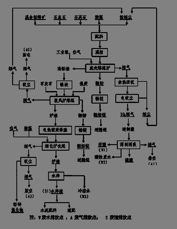 风炉原理图解