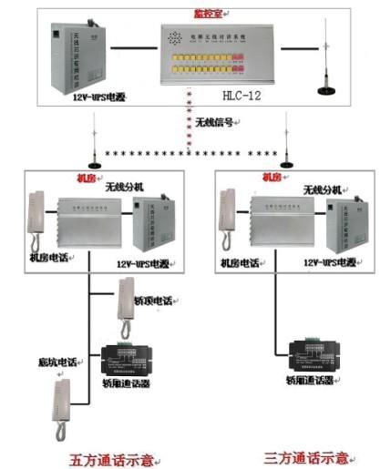 电梯对讲系统