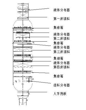 海南炼化减压塔改造案例
