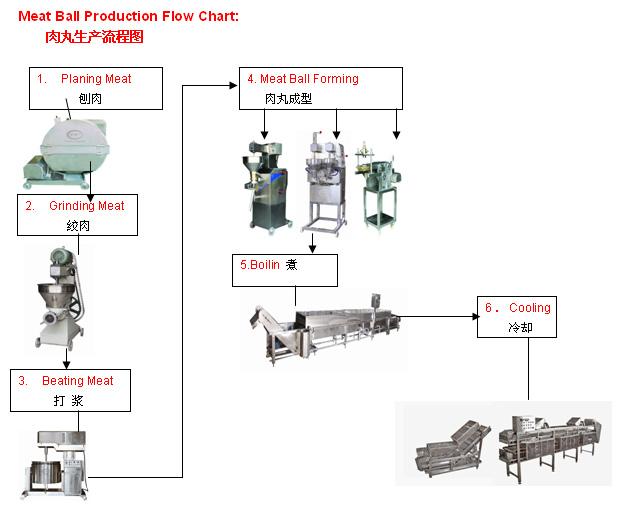 肉丸生产流程图