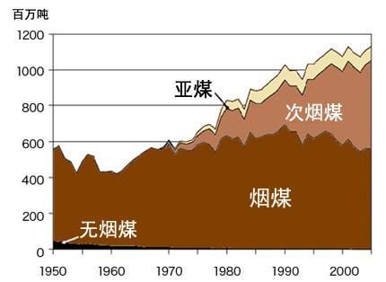 图4:美国各种煤炭产量的变化-煤炭储量丰富 的 常识 已成过去高清图片