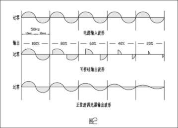 可控硅与正弦波调光波形对比图