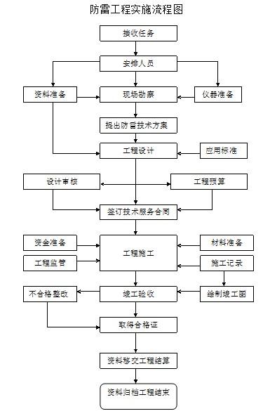 防雷工程:防雷工程实施流程图