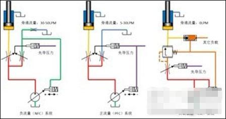 简析:伊顿挖掘机液压系统原理和实际的优势对比