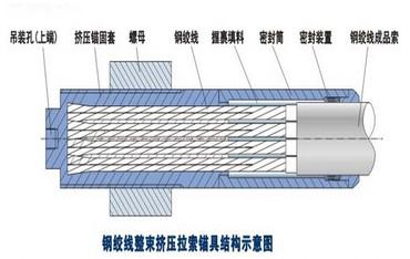GJ钢绞线整束挤压吊杆