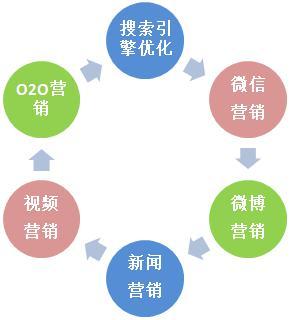 网络营销课程独创6S体系、6大推广方法