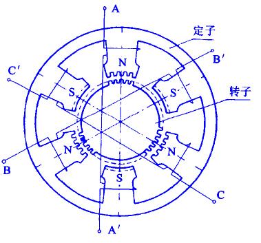 步进电动机结构