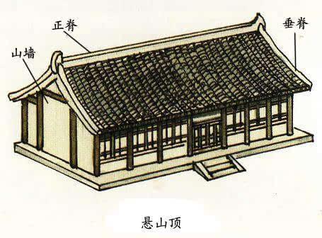 也是两面坡屋顶的早期做法