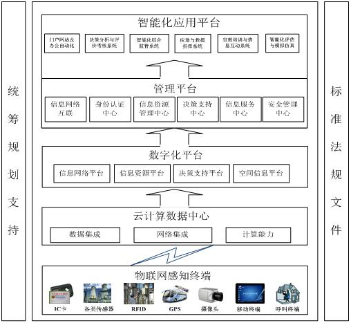 智慧安监物联网信息化平台的设计与研究